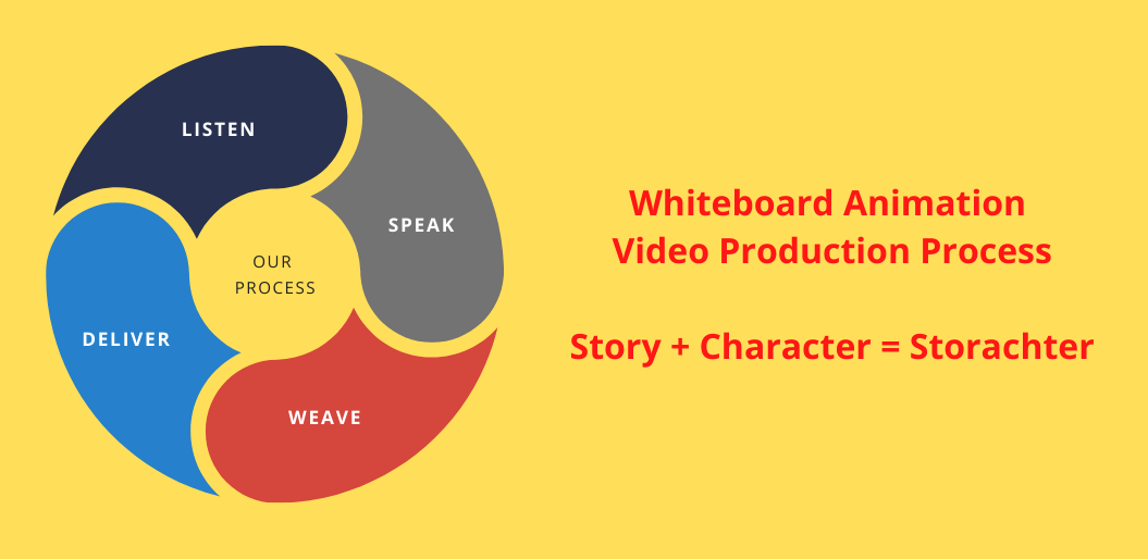 Whiteboard Animation Video Production Process